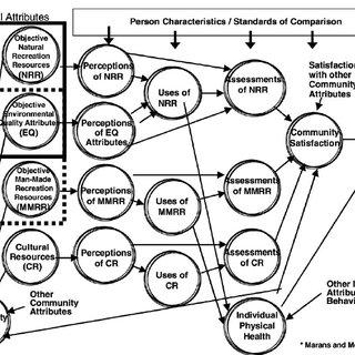 (PDF) Understanding environmental quality through quality