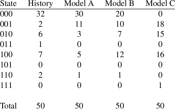 State frequencies from History and three models