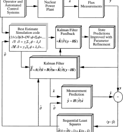 process diagram of best estimate observer  [ 850 x 988 Pixel ]