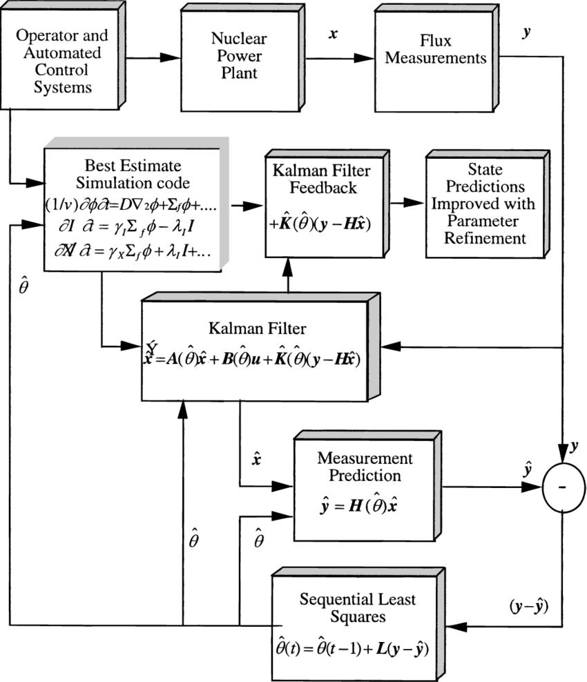 medium resolution of process diagram of best estimate observer