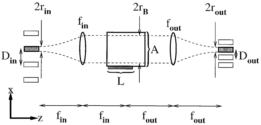 Optics layout of a 4-f deflector system with a rectangular