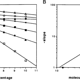 Substrate specificity of endo VIII and endo III. A, 1 nM