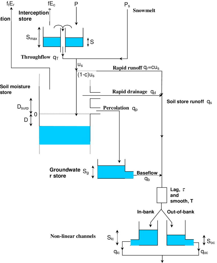 hight resolution of 1 1 the midlands catchment runoff model