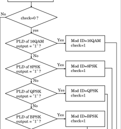 modulation identification logic flow chart [ 708 x 1139 Pixel ]