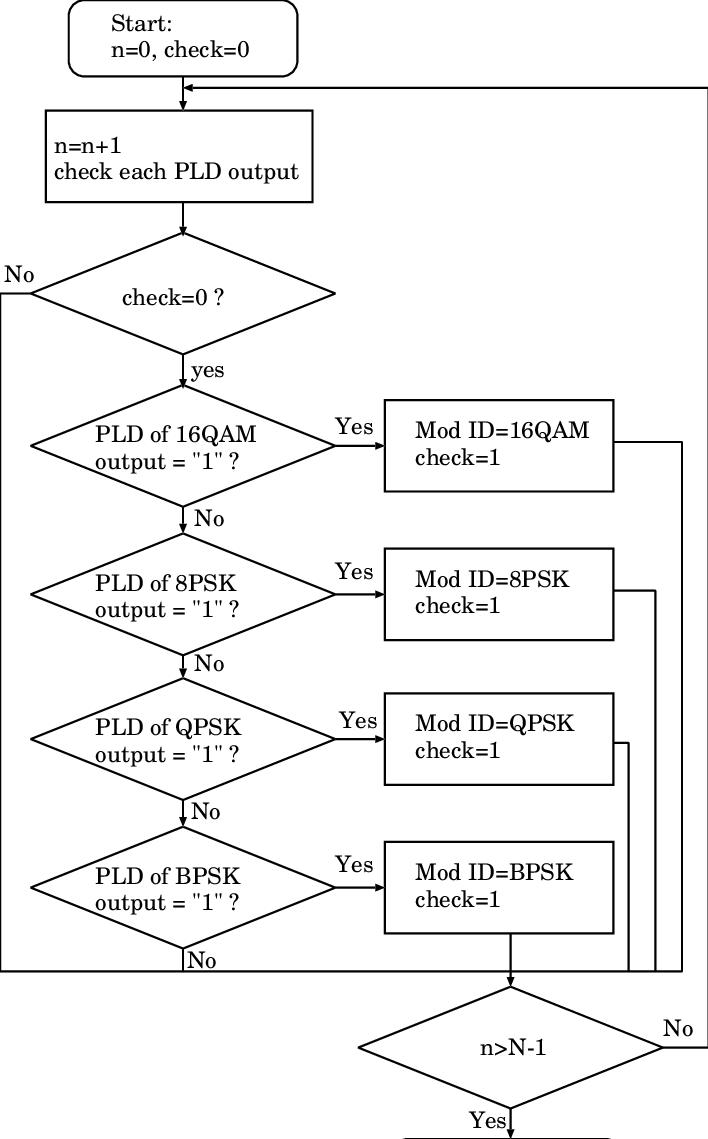 hight resolution of modulation identification logic flow chart