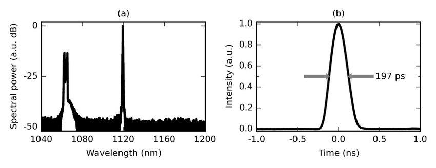 Schematic of all-fiber 1120nm Raman amplifier system