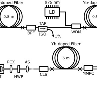 Schematic of the frequency-doubled combined Yb-Raman
