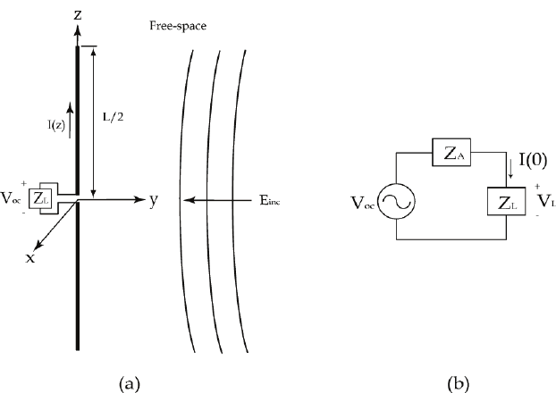 (a) A thin-wire dipole in free-space; (b) the equivalent