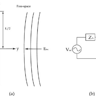 (a) Meander-line antenna with N-elements on each arm; (b
