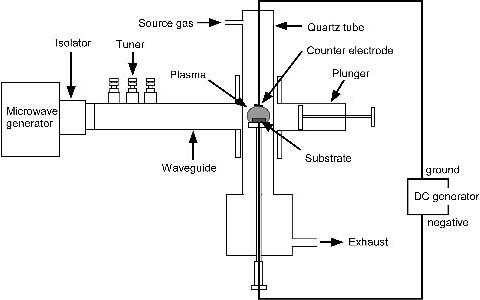 Schematic structure of microwave plasma generator