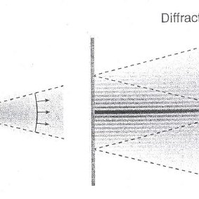 A Gaussian beam and a finite-aperture limited-diffraction