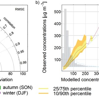 Mean NO2 concentrations [µg m−3] at air quality stations