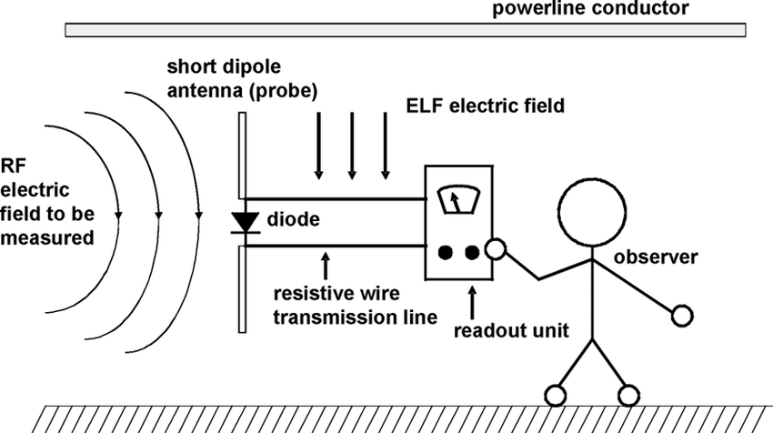 Simple broadband RF electric field survey meter and the