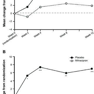 (PDF) Efficacy of long-term milnacipran treatment in