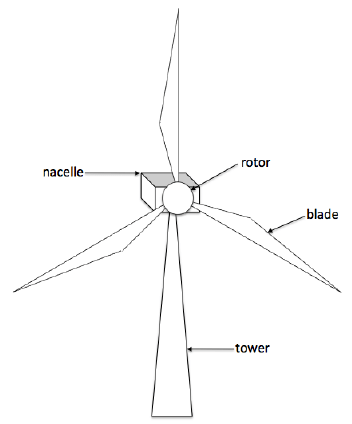 Typical three-blade wind turbine consisting of a tower