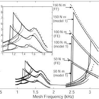 (PDF) Dynamic Modeling and Analysis of Tooth Profile
