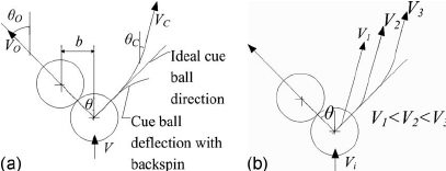 The effect of table friction on the cue ball path for an