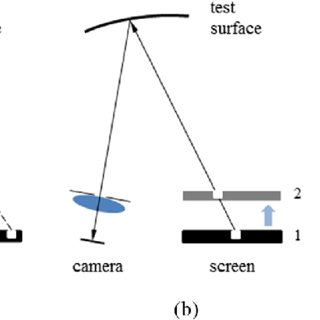 (a) Stereo deflectometry, (b) moving screen to provide ray