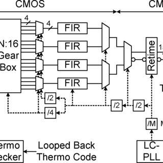 (PDF) A 6.25-Gb/s binary transceiver in 0.13-??m CMOS for