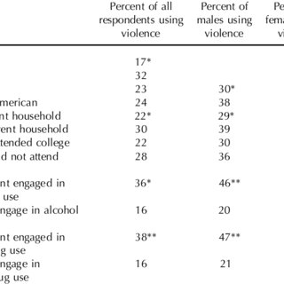 (PDF) The relationship between drinking and violence in an