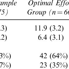 Sensitivity and Specificity Values for WISC-IV Digit Span
