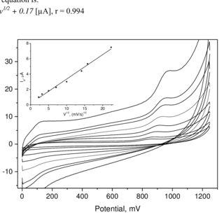(PDF) High Sensitive Voltammetric Determination of