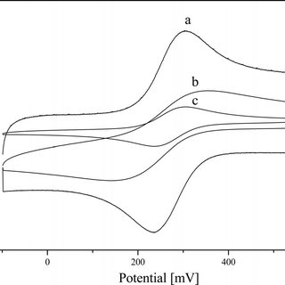 (PDF) Voltammetry and Flow Injection Analysis with