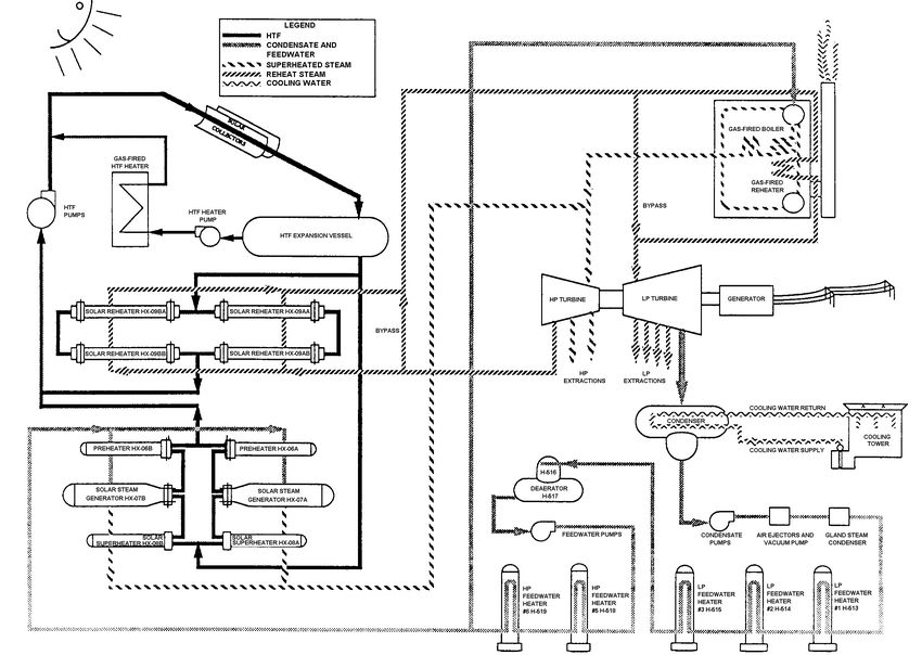 Fig 1 Schematic Diagram Of The Segs Vi Solar Thermal Power