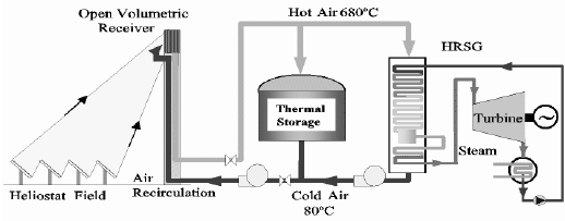 Flow chart of a steam turbine cycle fed with the heat of a
