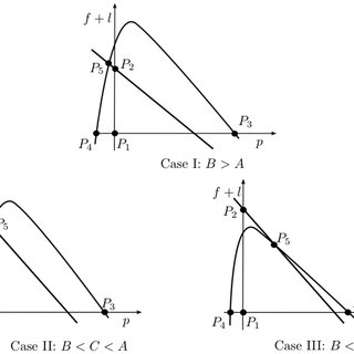 Overview of the position of steady states. The five