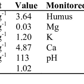 Nitrate concentrations in the water samples collected by