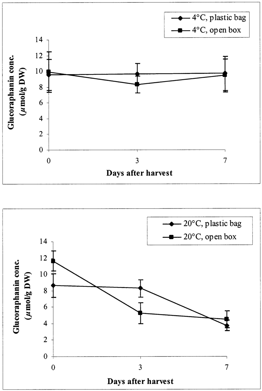 hight resolution of glucoraphanin concentration in broccoli stored in plastic bags and open boxes under different temperatures 4