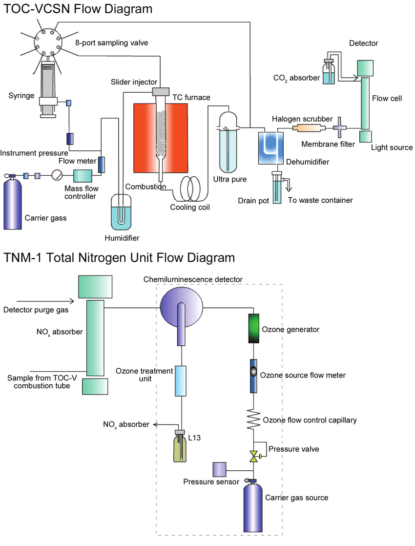 hight resolution of flow diagrams of the shimadzu toc vcsn unit with the total n unit diagram of toc