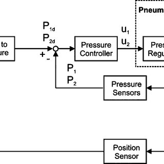 Impedance controller for the pneumatic system. The virtual