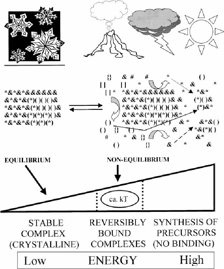 Conversion between equilibrium and non-equilibrium