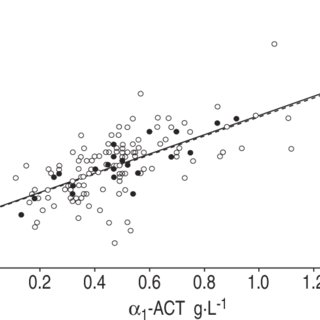 (a) Inhibition of neutrophil elastase by a 1-antitrypsin