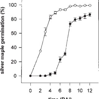 The dose response of silver maple seeds to paclobutrazol