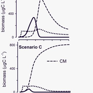 (PDF) Defining Planktonic Protist Functional Groups on