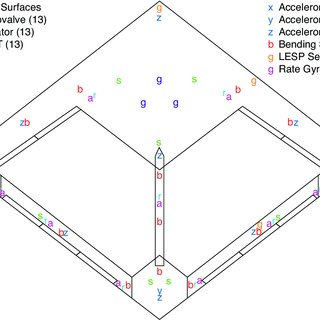 (PDF) Aeroservoelastic Wind-Tunnel Tests of a Free-Flying