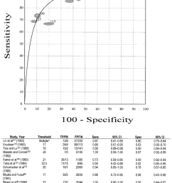 summary roc curve of the minolta air shields jaundice meter measuring at forehead as a [ 850 x 1113 Pixel ]