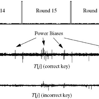 DPA results show power bias signals for correct key and