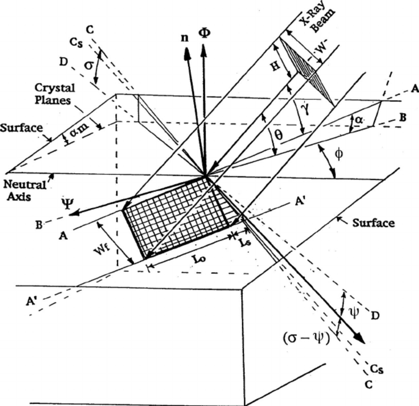 Schematic showing the footprint (crosshatched area) of the