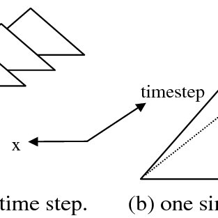 The bit density d i of bitmaps from an interval encoded