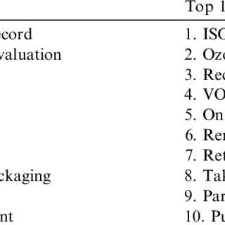 (PDF) Applying environmental criteria to supplier