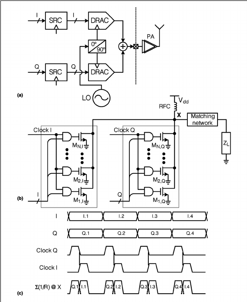 Digital I/Q transmitter: (a) top-level block diagram, (b