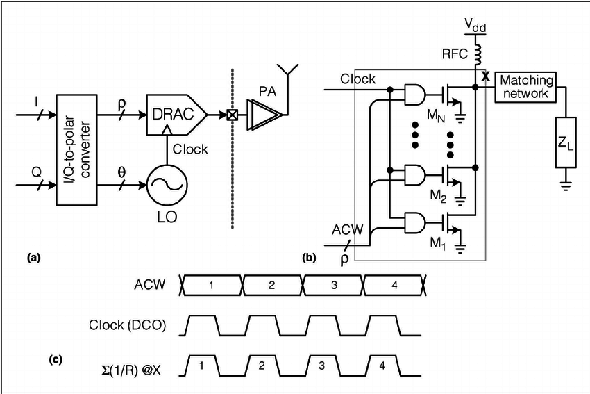 All-digital polar transmitter: (a) block diagram, (b
