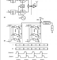 digital i q transmitter a top level block diagram  [ 850 x 1038 Pixel ]