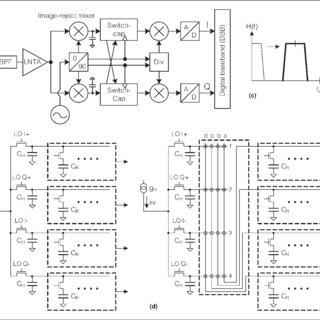 All-digital polar transmitter: (a) block diagram, (b