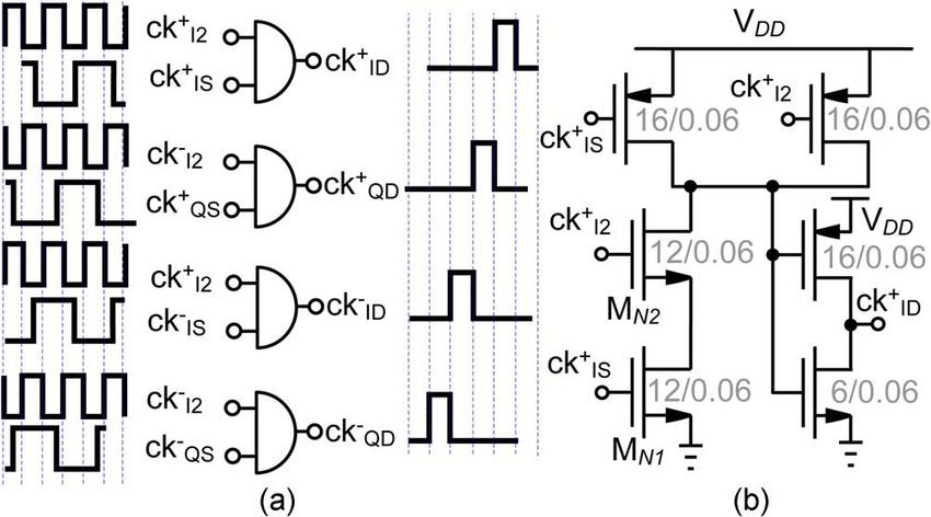 (a) 25% duty cycle generator schematic from [11]. (b) Its