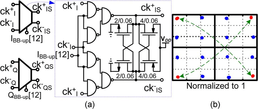 (a) Complementary NAND-gate-based sign-bit multiplexer